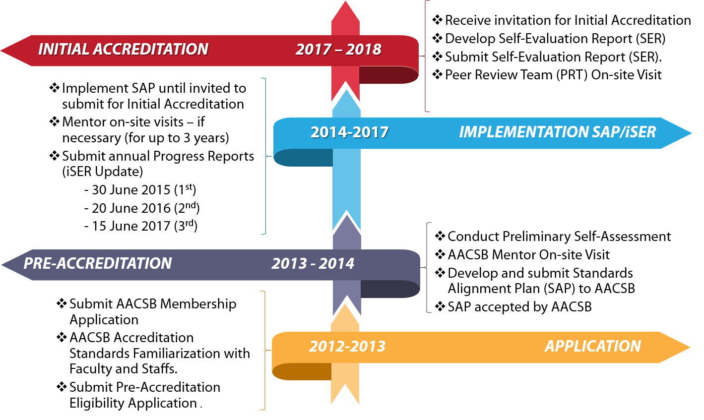 INCEIF AACSB International Accreditation The Journey And Progress Timeline