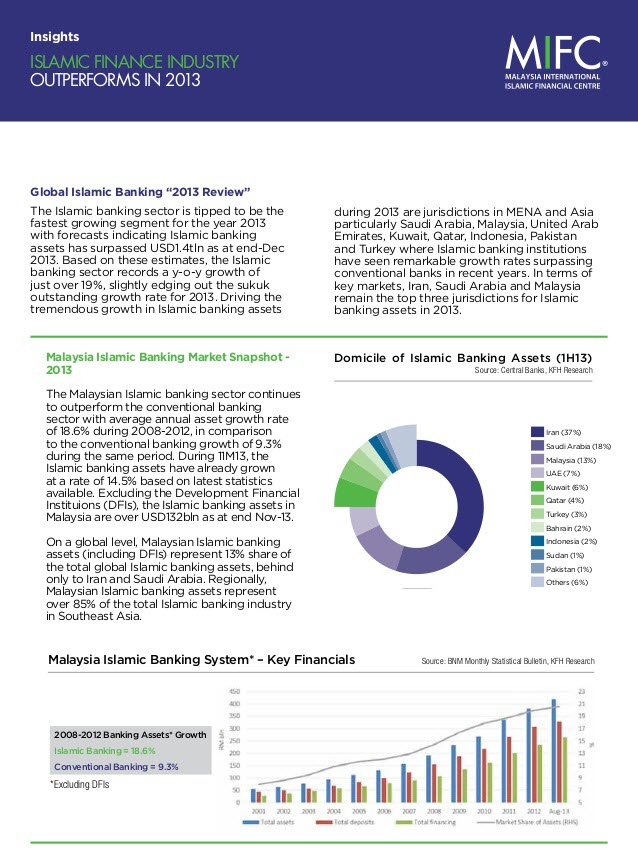 Inceif industry growth overview of global islamic finance industry malvernweather Images
